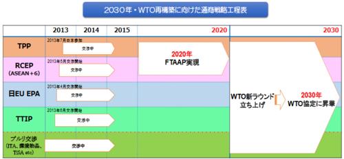 経団連工程表・WTO.PNG