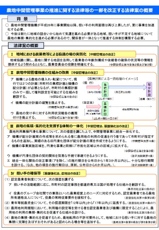 農地バンク法改正案・概要.PNG