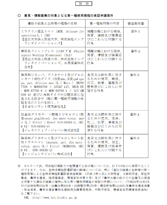 農水省パブコメ・遺伝子組み換え.PNG