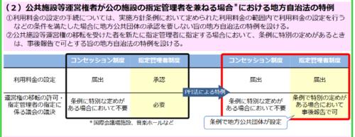 PFI改正案概要(2).PNG