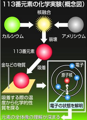 113番元素の化学実験.PNG