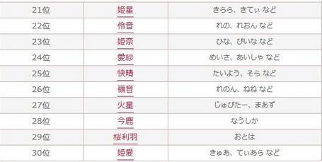 2015年上半期キラキラネームランキング21〜30位.PNG