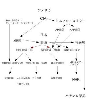 CIA〜トムソン・ロイター他.PNG