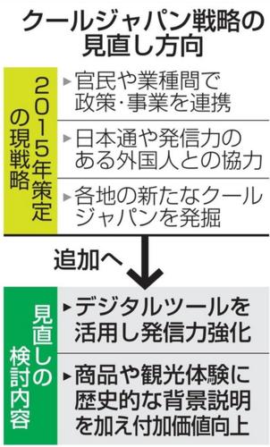 クールジャパン見直し.PNG