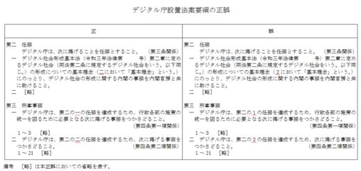 デジタル庁設置法案・正誤表.PNG