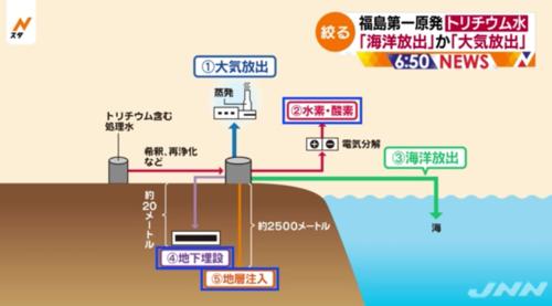 トリチウム・処理・経産省.PNG