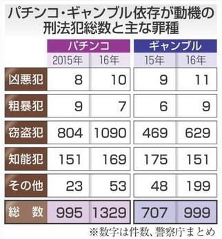 パチンコ・ギャンブル依存が動機の刑法犯.PNG