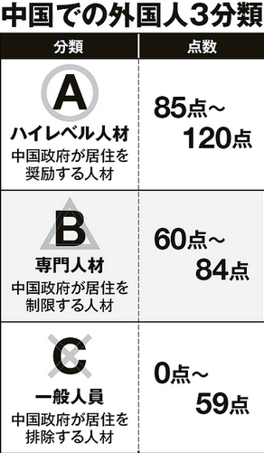 中国での外国人3分類.PNG