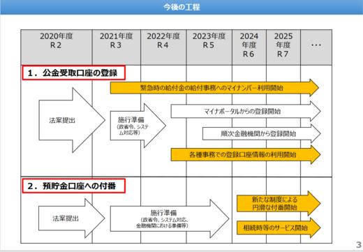 公的給付の支給等の法律案・概要3.PNG