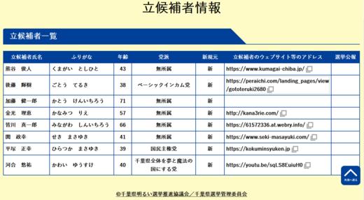 千葉県知事選2021・立候補者.PNG