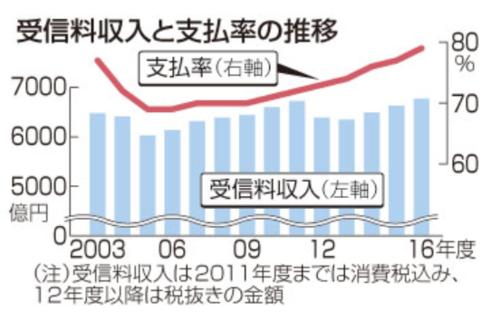 受信料収入と支払い率の推移.PNG