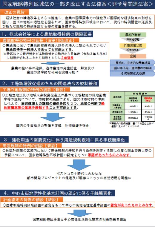 国家戦略特区法改正案・概要.PNG