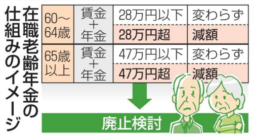 在職老齢年金の仕組みのイメージ.PNG