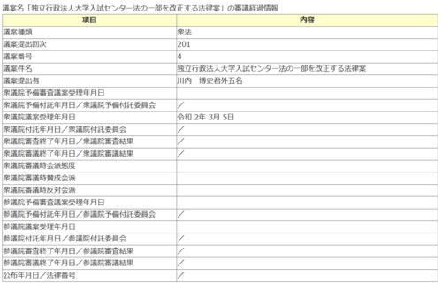大学入試センター法改正案・経過.PNG