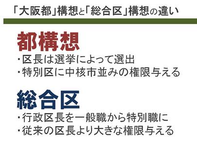 大阪都構想と総合区構想の違い.PNG