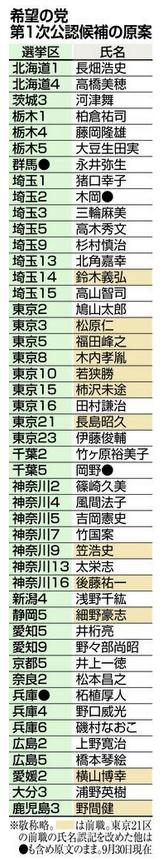 希望の党・1次公認リスト.PNG