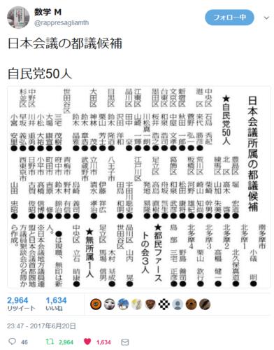 数学Mツイート・都議選.PNG
