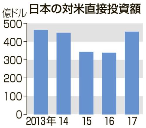 日本の対米直接投資額.PNG
