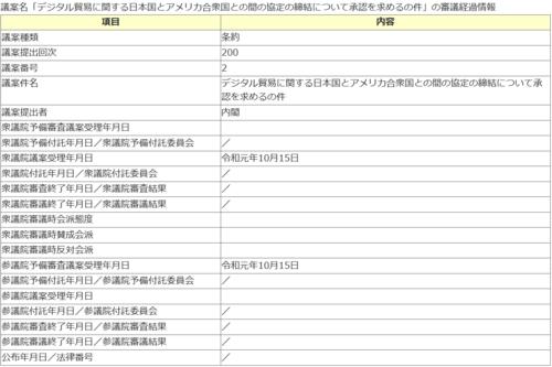 日米デジタル貿易協定・経過.PNG