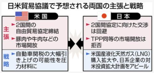 日米貿易協議で予想される両国の主張と戦略.PNG