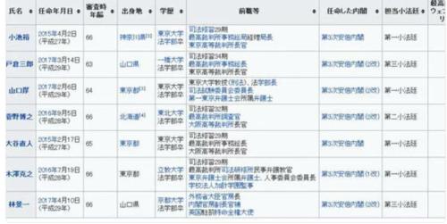 最高裁裁判官・全員安倍政権.PNG