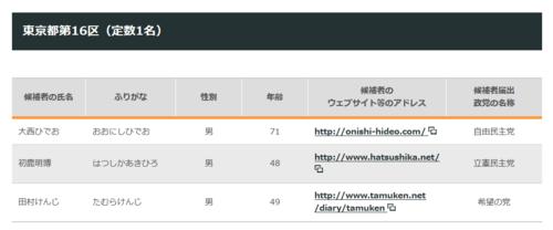東京16区(定数2名).PNG