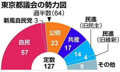 東京都議会の勢力図.PNG