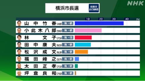横浜市長選・出口調査.PNG