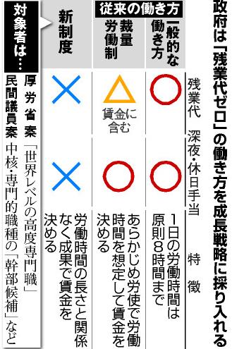 残業代ゼロ法案(修正前).PNG