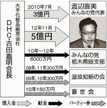 渡辺喜美・8億円.PNG