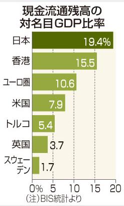 現金流通残高の対名目GDP比率.PNG