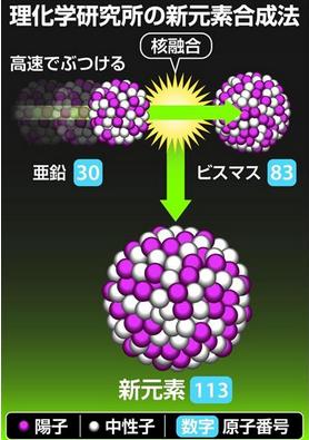 理化学研究所の新元素合成法.PNG
