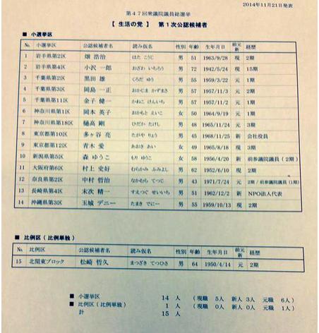 生活の党 第一次公認候補15名リスト.PNG