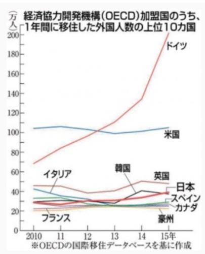 移民流入・日本4位に.PNG