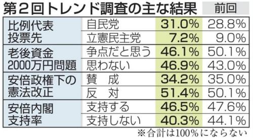 第2回トレンド調査・共同通信.PNG