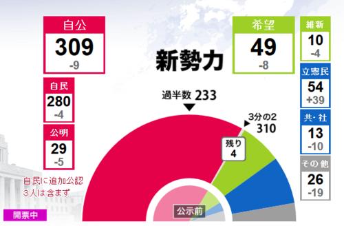 第48回衆議院選新勢力.PNG