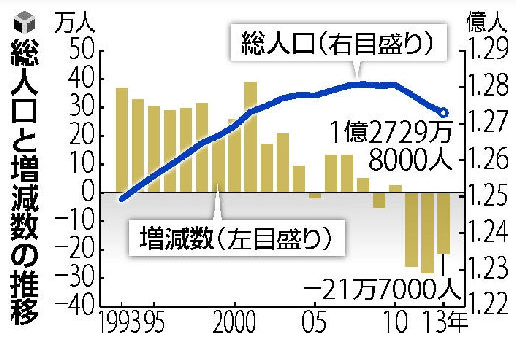 総人口と増減数の推移.PNG
