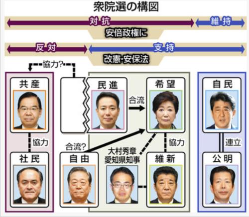 衆議院選の構図.PNG