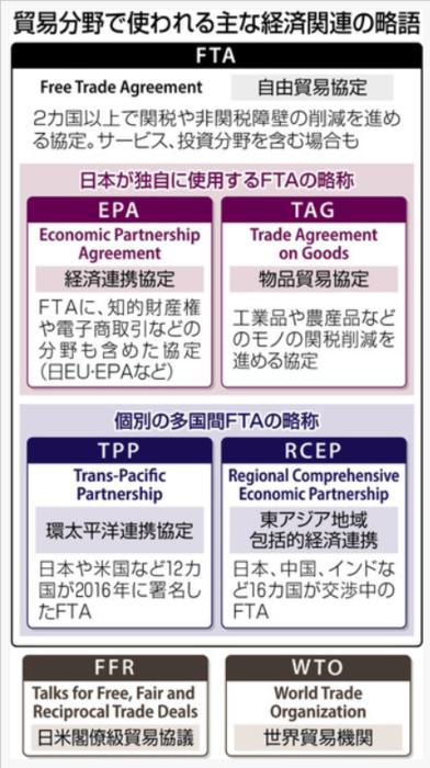 貿易分野で使われる主な経済関連の略語.PNG