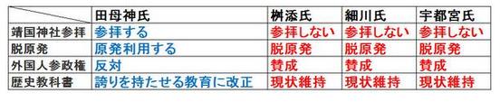 都知事候補者の比較1.PNG