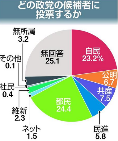 都議選世論調査・産経.PNG