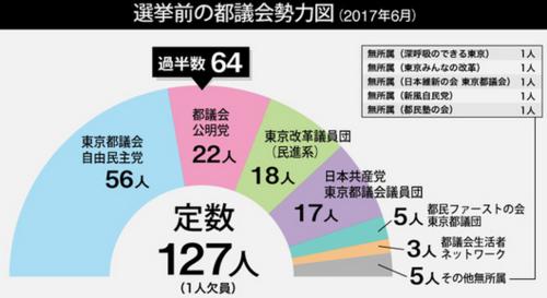 都議選前の勢力図.PNG