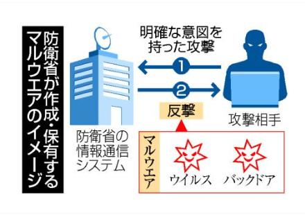 防衛省作成・保有のマルウェア.PNG