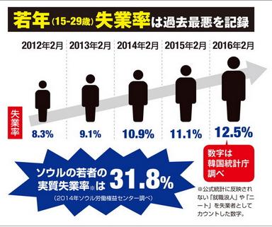 韓国・若年失業率.PNG