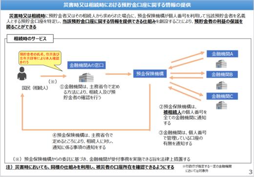 預貯金者の意思に基づく法律案・概要3.PNG