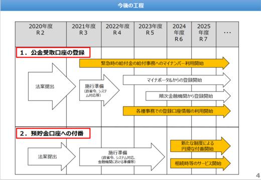 預貯金者の意思に基づく法律案・概要4.PNG