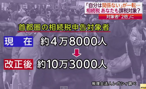 首都圏の相続税申告対象者.PNG
