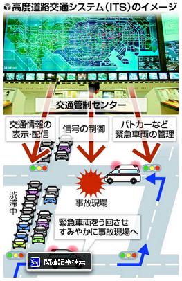 高度道路交通システム(ITS).PNG