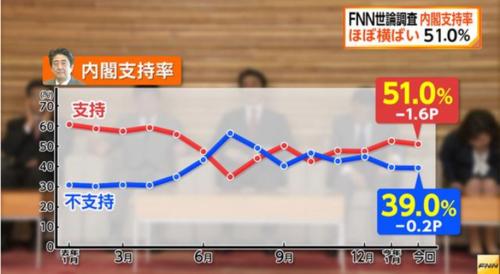 FNN世論調査・内閣支持率.PNG