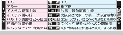 ISISと大阪維新の会.PNG